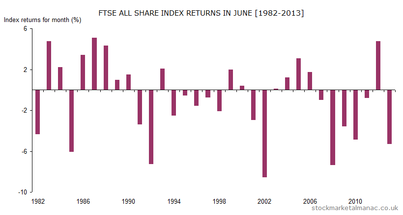 Monthly returns of FTSE All Share Index - June (1982-2013)