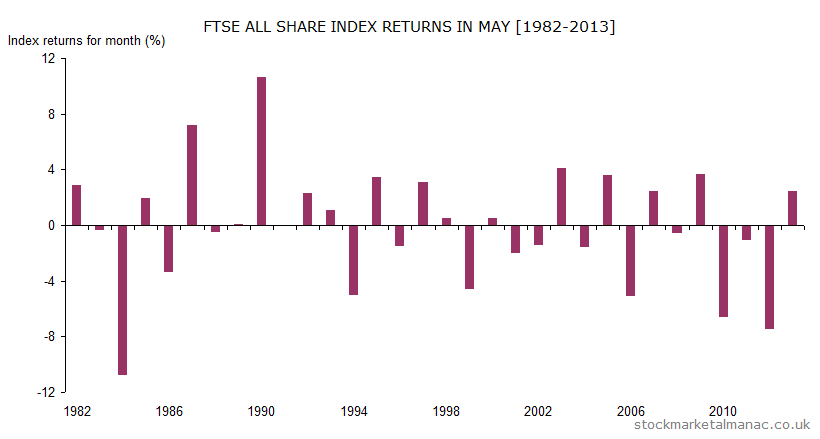 Monthly returns of FTSE All Share Index - May (1982-2013)