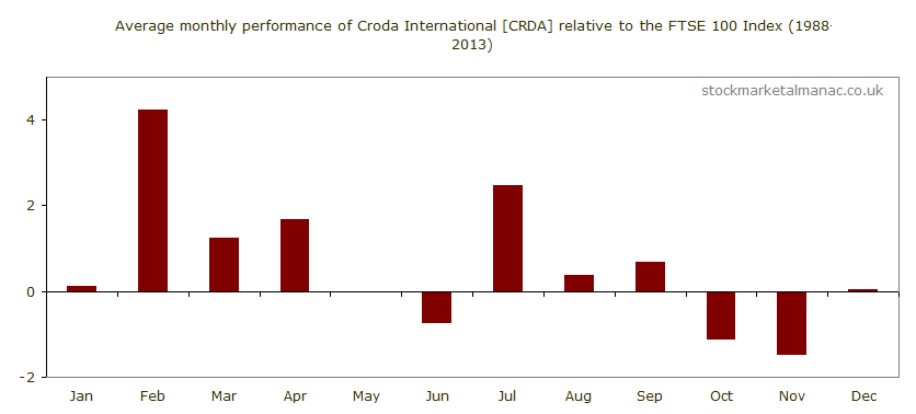 Monthly seasonality of shares [CRDA] (2014)