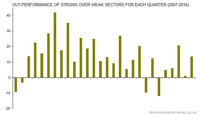 Out-performance of strong over weak sectors for each quarter (2007-2014)