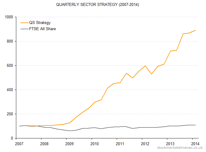 Quarterly Sector Strategy (2007-2014)