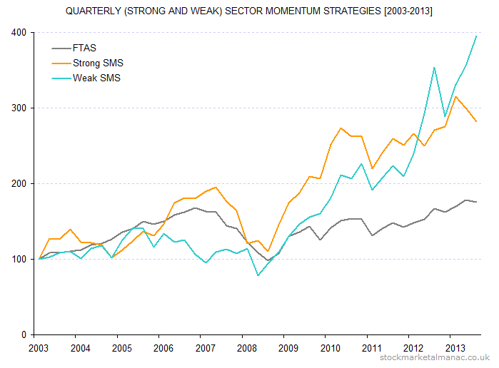 Quarterly (strong and weak) sector momentum strategies [2003-2013]