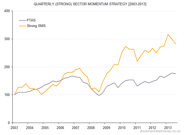 Quarterly (strong) sector momentum strategy [2003-2013]