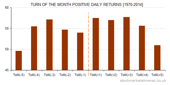 Turn of the month positive daily returns [1970-2014]
