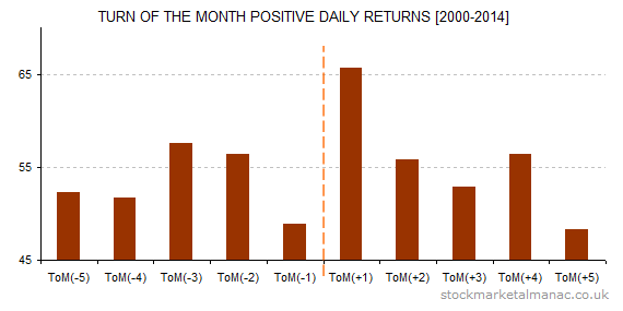 Turn of the month positive daily returns [2000-2014]