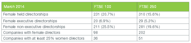 Women directors in FTSE 350 companies_summary