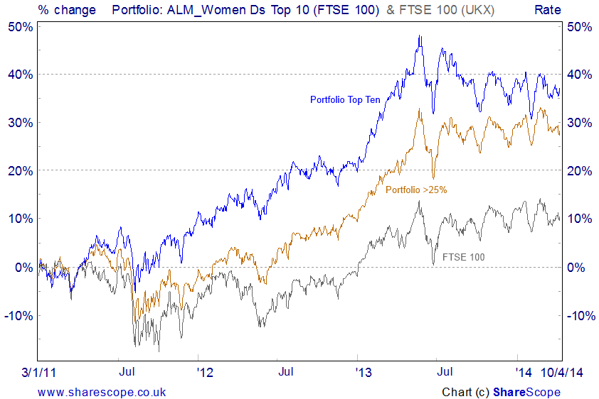 Women directors - performance of portfolio Top 10c