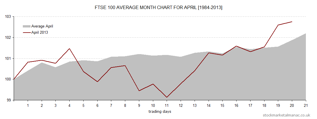 Average month chart - April overlay April 2014 (2014)
