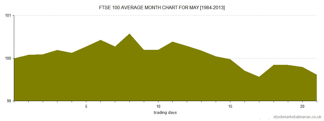 Average month chart - May (2014)