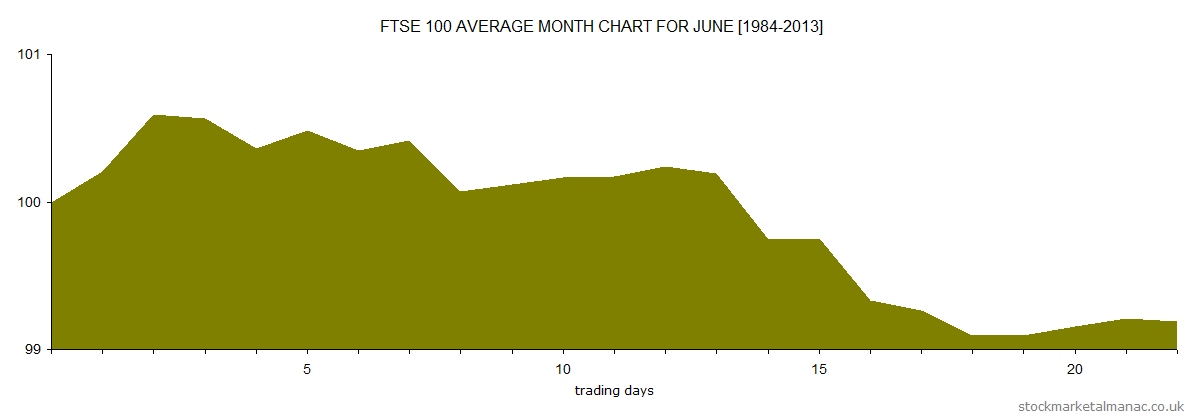 Average month chart - June (2014)