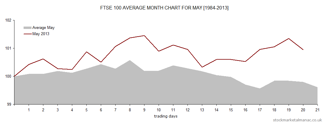 Average month chart - May overlay May 2014 (2014)