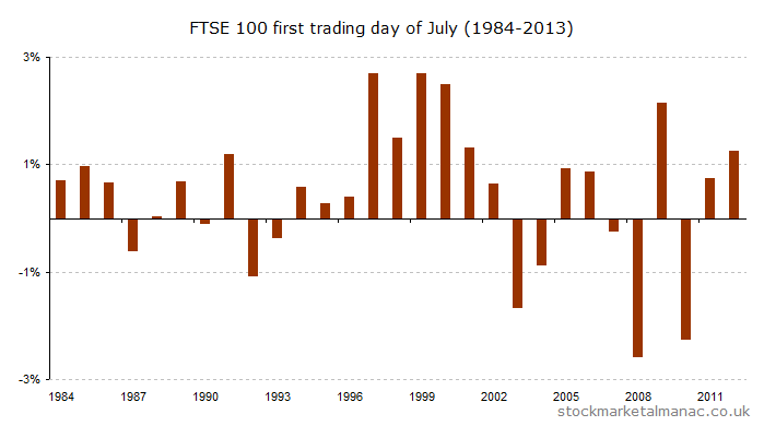 First trading day of July (1984-2013) [2014]