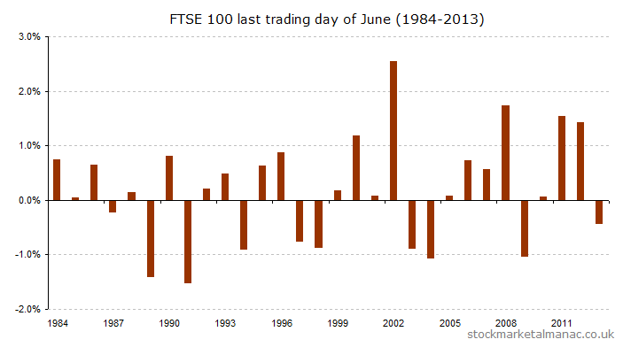 Last trading day of June (1984-2013) [2014]