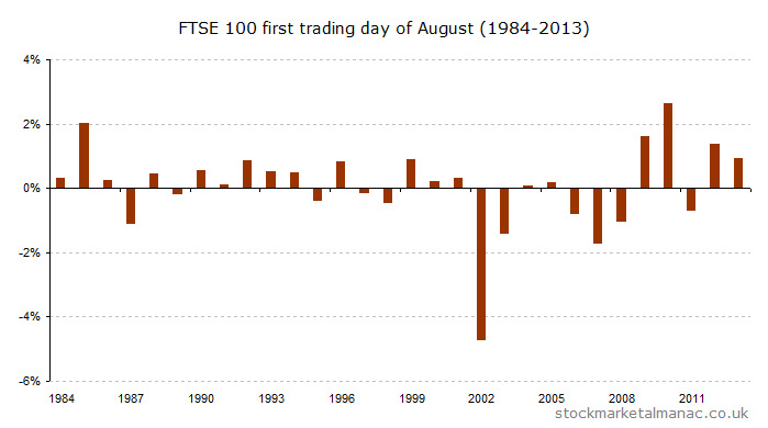 First trading day of August (1984-2013) [2014]