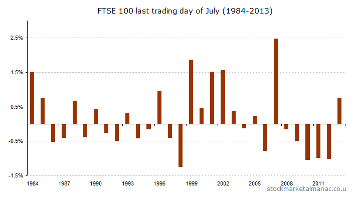 Last trading day of July (1984-2013) [2014]