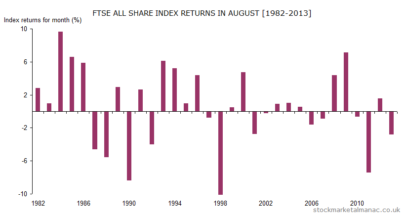 Monthly returns of FTSE All Share Index - August (1982-2013)