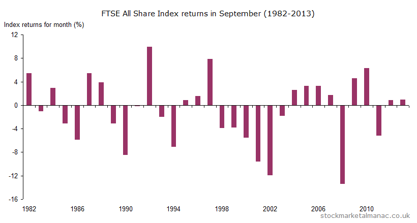 Monthly returns of FTSE All Share Index - September (1982-2013)