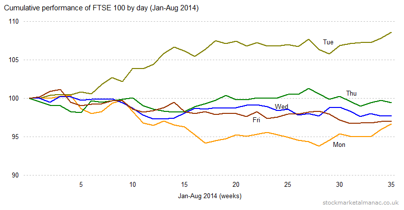 Day of the week (Jan-Aug 2014)_cumulative