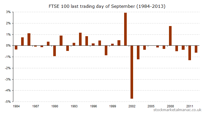 Last trading day of September (1984-2013) [2014]