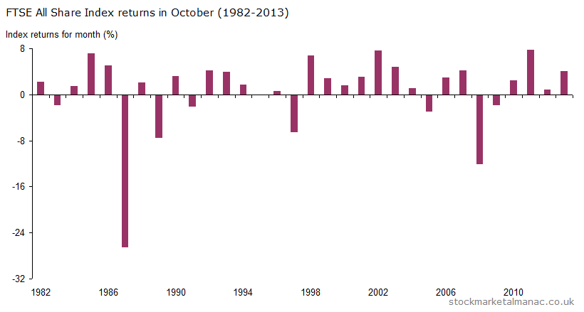 Monthly returns of FTSE All Share Index - October (1982-2013)