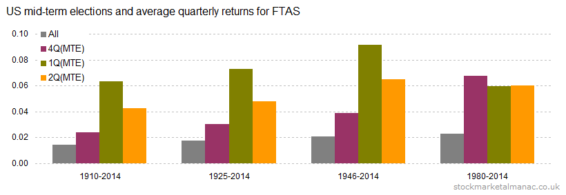 US mid-term elections and average quarterly returns for FTAS [2014]