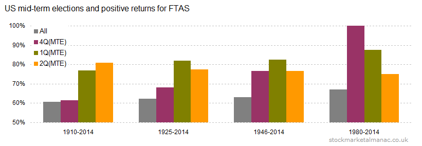 US mid-term elections and positive returns for FTAS [2014]