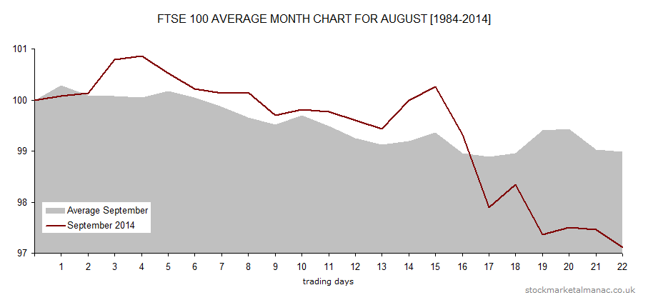Average month chart - September overlay September 2014 (2014)