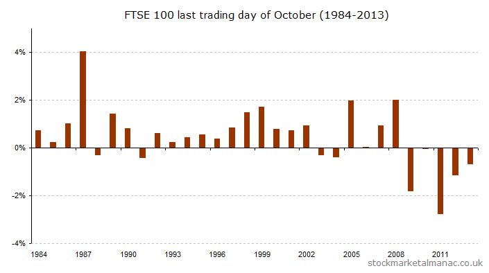 Last trading day of October (1984-2013) [2014]