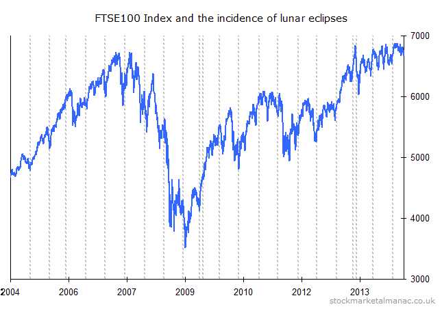 Lunar eclipses and the FTSE 100 Index [2014]