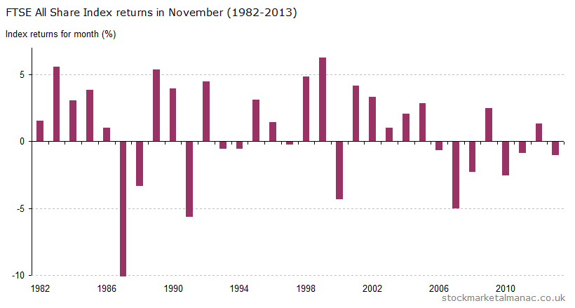 Monthly returns of FTSE All Share Index - November (1982-2013)
