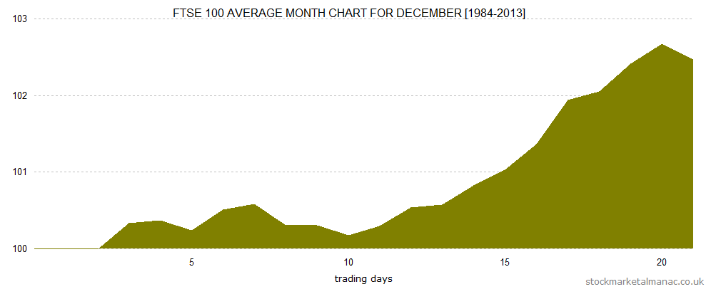 Average month chart - December (2014)