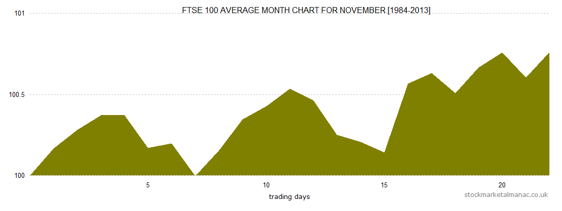 Average month chart - November (2014)