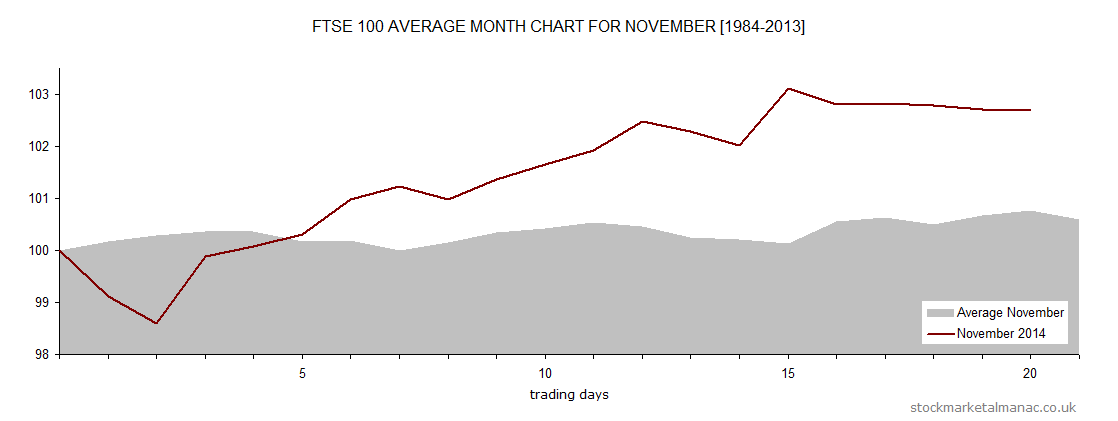 Average month chart - November overlay November 2014 (2014)