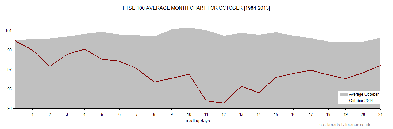 Average month chart - October overlay October 2014 (2014)