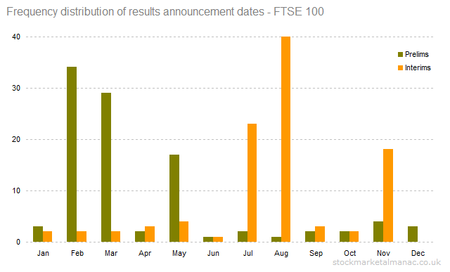 Frequency distribution of results announcement dates - FTSE 100