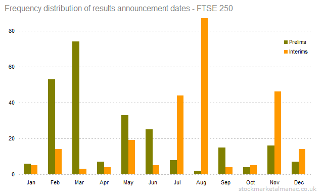 Frequency distribution of results announcement dates - FTSE 250