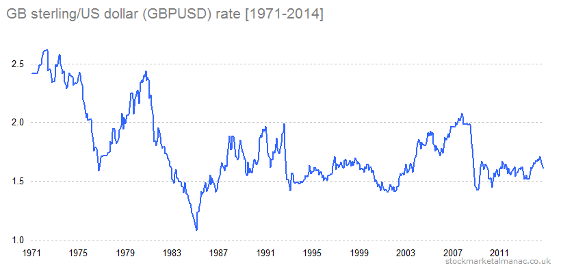 GB sterling/US dollar (GBPUSD) rate [1971-2014]