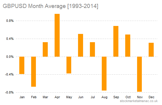 GBPUSD month returns average [1993-2014]