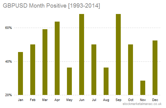 GBPUSD month returns positive [1993-2014]