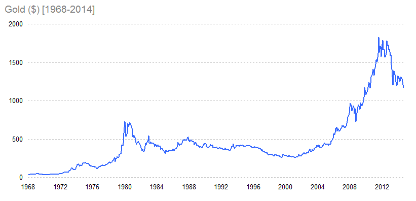 Gold ($) [1968-2014]
