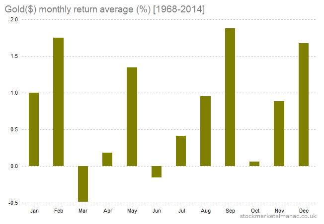 Gold ($) month returns average [1968-2014]