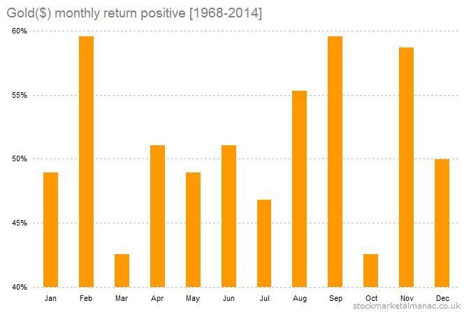 Gold ($) month returns positive [1968-2014]