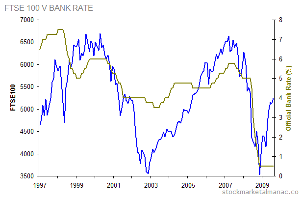 MPC - FTSE 100 v Bank rate