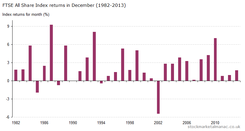 Monthly returns of FTSE All Share Index - December (1982-2013)