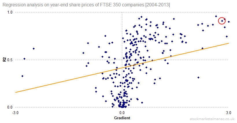 Regression analysis on year-end share prices of FTSE 350 companies [2004-2013]_b