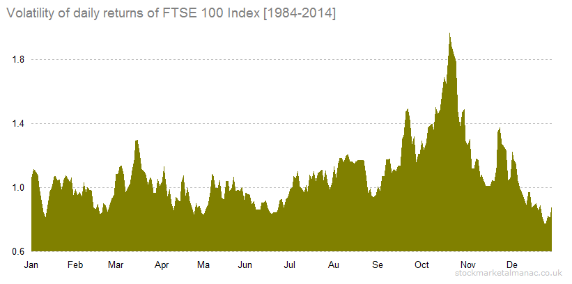 Volatility of daily returns of FTSE 100 Index [1984-2014]