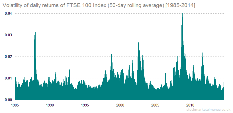 Volatility of daily returns of FTSE 100 Index (50-day rolling average) [1985-2014]