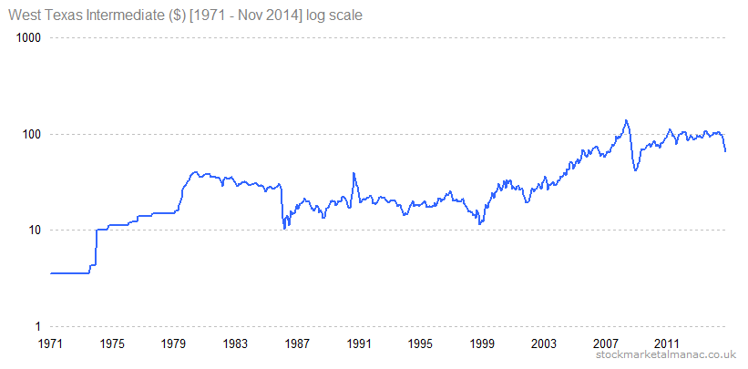 West Texas Intermediate ($) [1971 - Nov 2014] log scale
