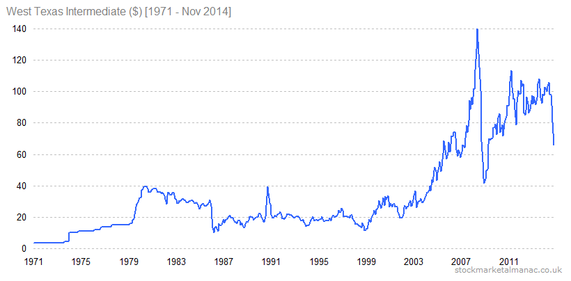 West Texas Intermediate ($) [1971 - Nov 2014]