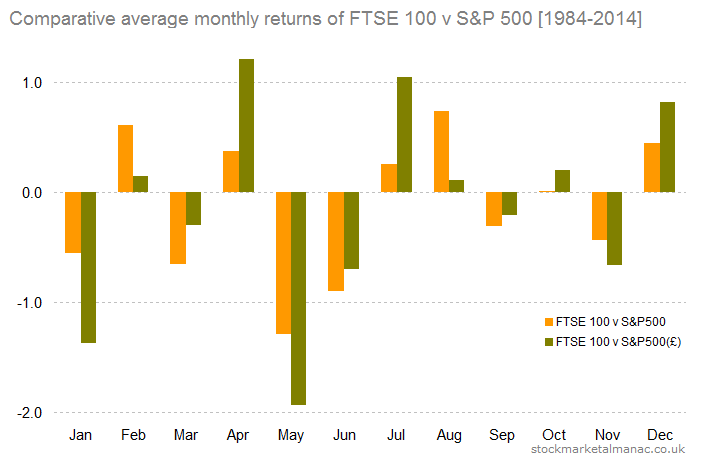Comparative average monthly returns of FTSE 100 v S&P 500 [1984-2014]